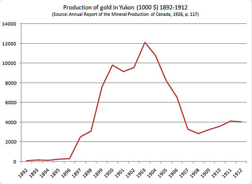 DigiGeoData - Klondike gold production
