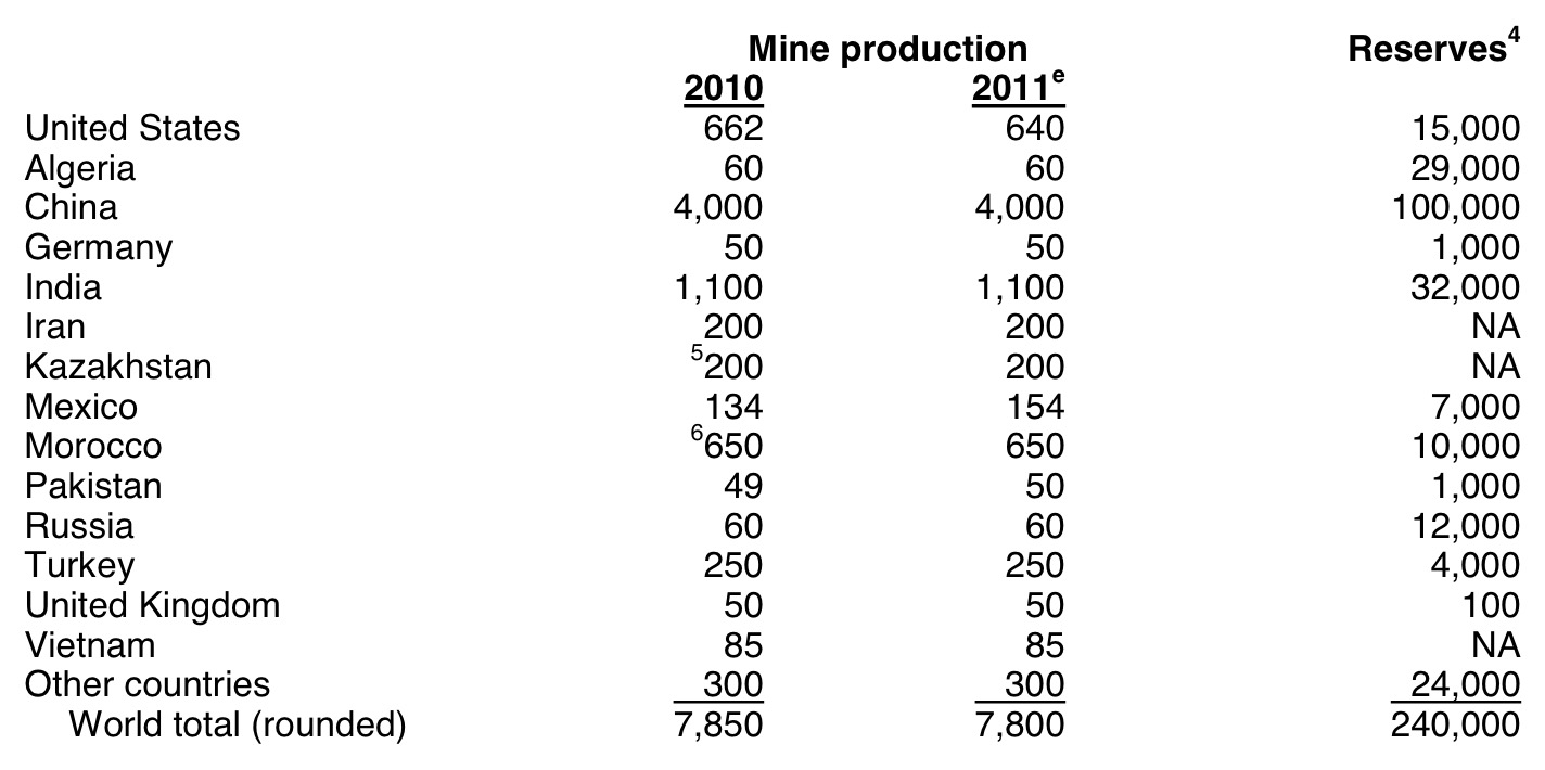 DigiGeoData - barite World Mine Production and Reserves