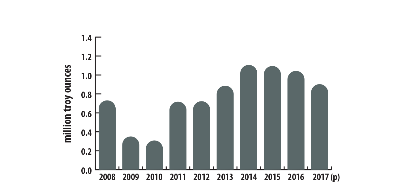 DigiGeoData - platinum canadianmineproduction 2008to2017