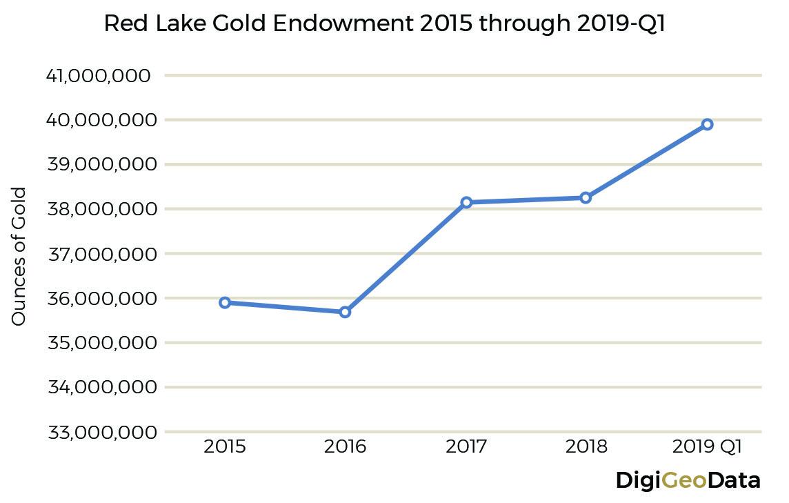 DigiGeoData - red lake chart