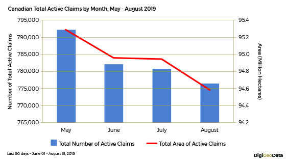 DigiGeoData - canadian total active claims by month