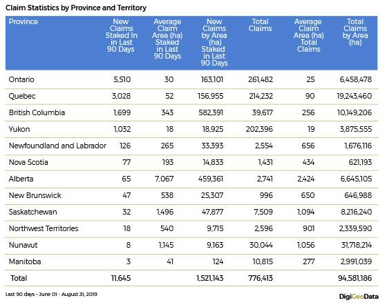 DigiGeoData - claim statistics by province territory