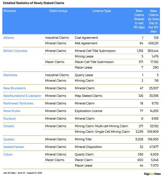 DigiGeoData - detailed stats