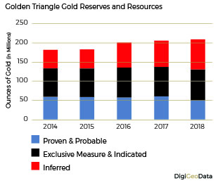 DigiGeoData - gold resouurces reserves