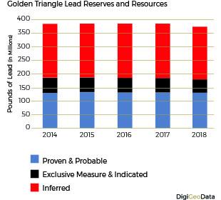 DigiGeoData - lead resouurces reserves