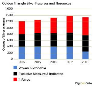 DigiGeoData - silver resouurces reserves
