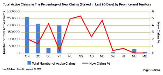 DigiGeoData - total active claims vs percentage of new clims