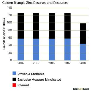 DigiGeoData - zinc resouurces reserves