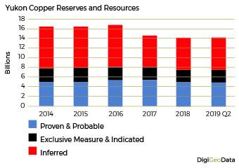DigiGeoData - copper reserves resources