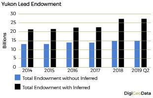 DigiGeoData - lead endowment