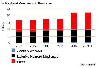 DigiGeoData - lead reserves resources