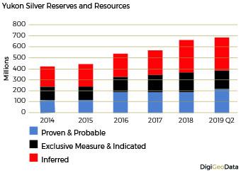 DigiGeoData - silver reserves resources
