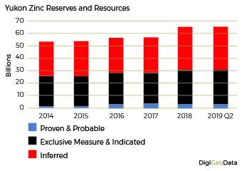DigiGeoData - zinc reserves resources