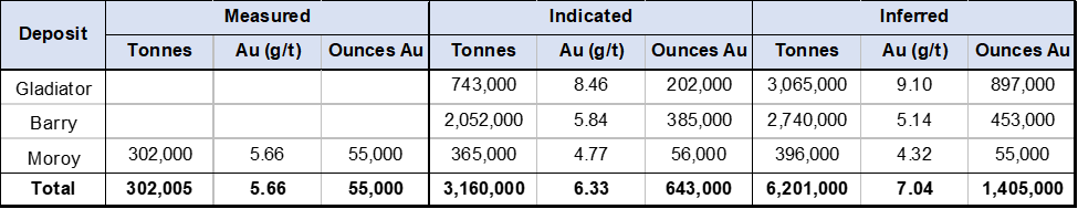 DigiGeoData - chart