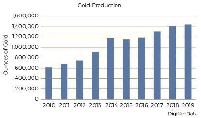 DigiGeoData - gold production
