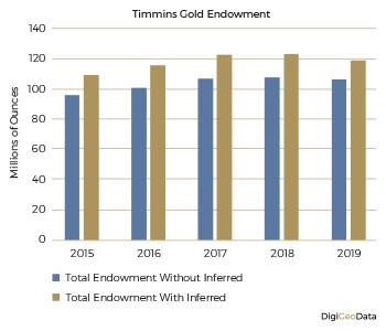 DigiGeoData - gold endowment 1
