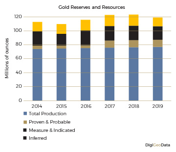 DigiGeoData - gold reserves resources 1